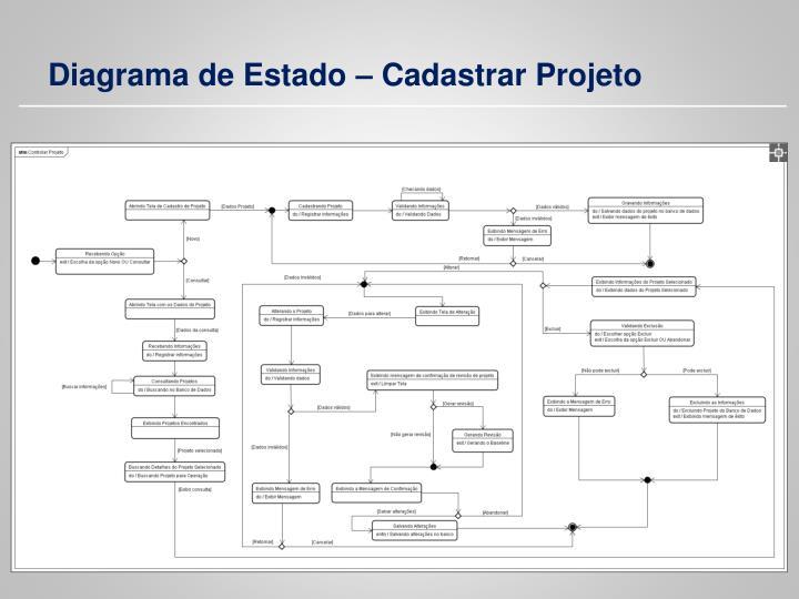 Diagrama de Estado – Cadastrar Projeto