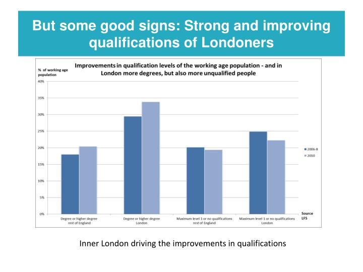 But some good signs: Strong and improving qualifications of Londoners