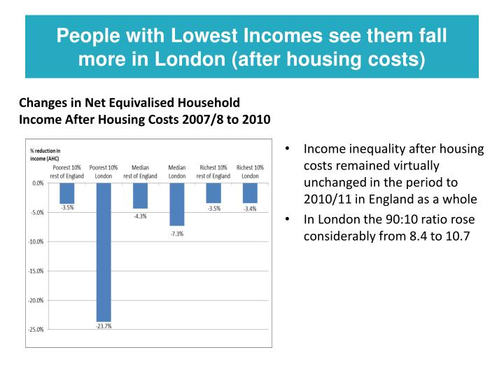 People with Lowest Incomes see them fall more in London (after housing costs)