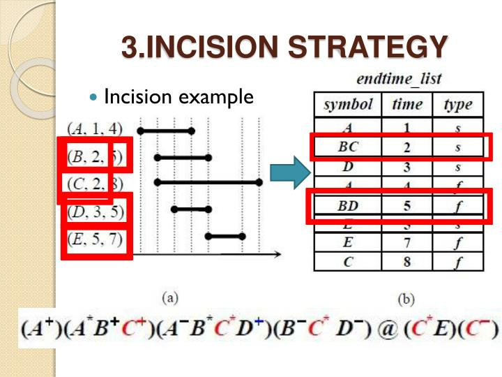 3.INCISION STRATEGY