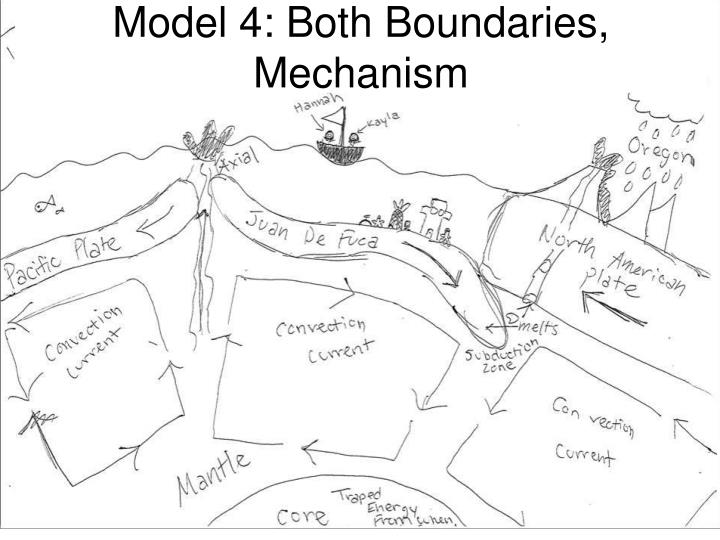 Model 4: Both Boundaries, Mechanism