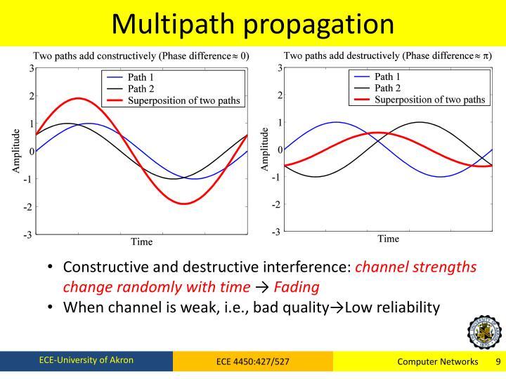 Multipath propagation