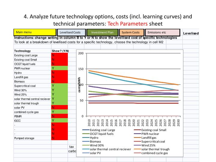 4. Analyze future technology options, costs (incl. learning curves) and technical parameters: