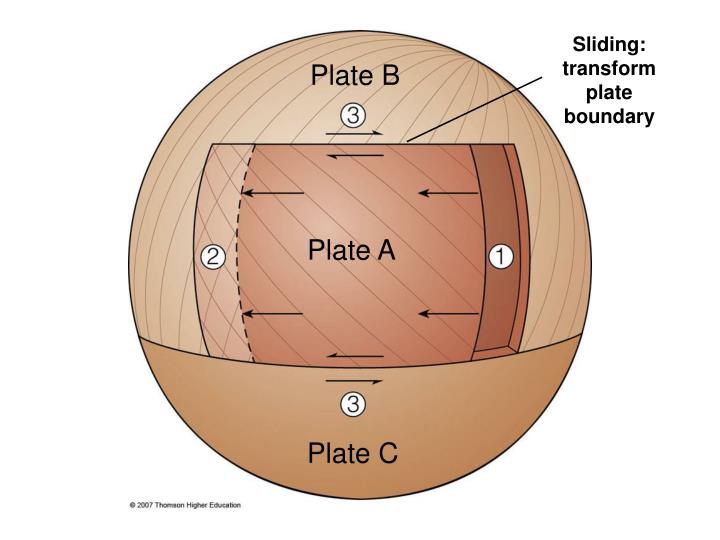 Sliding: transform plate
