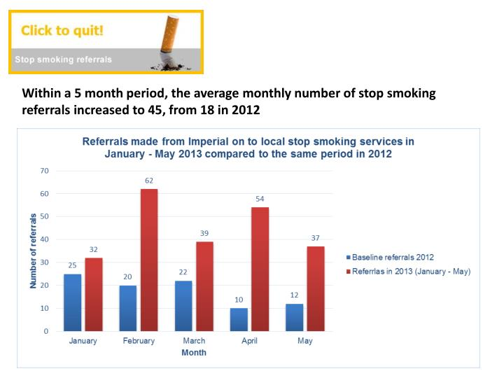 Within a 5 month period, the average monthly number of stop smoking referrals increased to 45, from