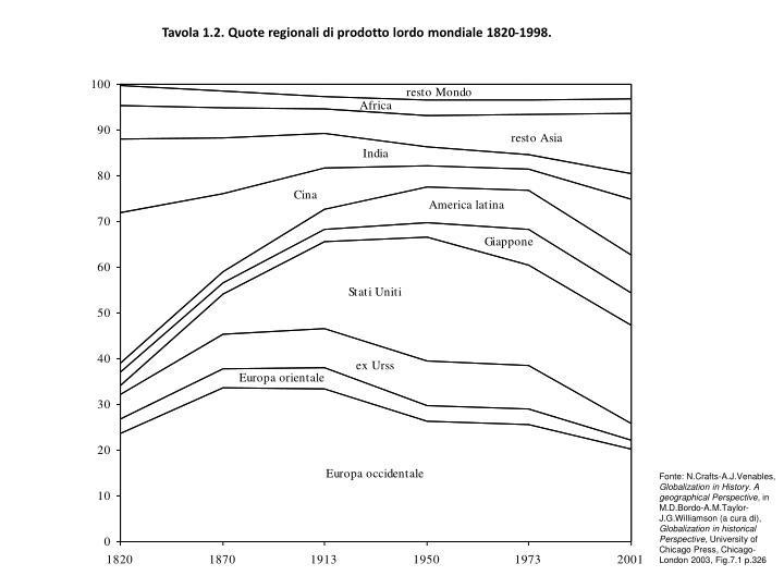 Tavola 1.2. Quote regionali di prodotto lordo mondiale 1820-1998.