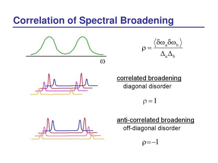 Correlation of Spectral Broadening