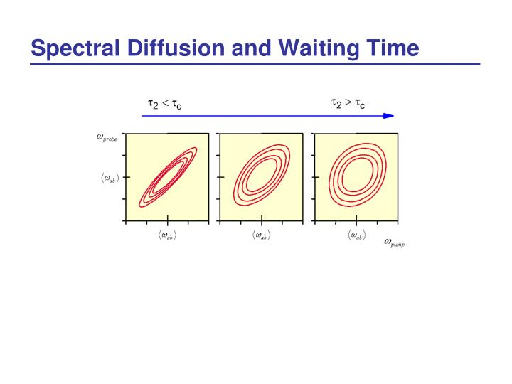 Spectral Diffusion and Waiting Time