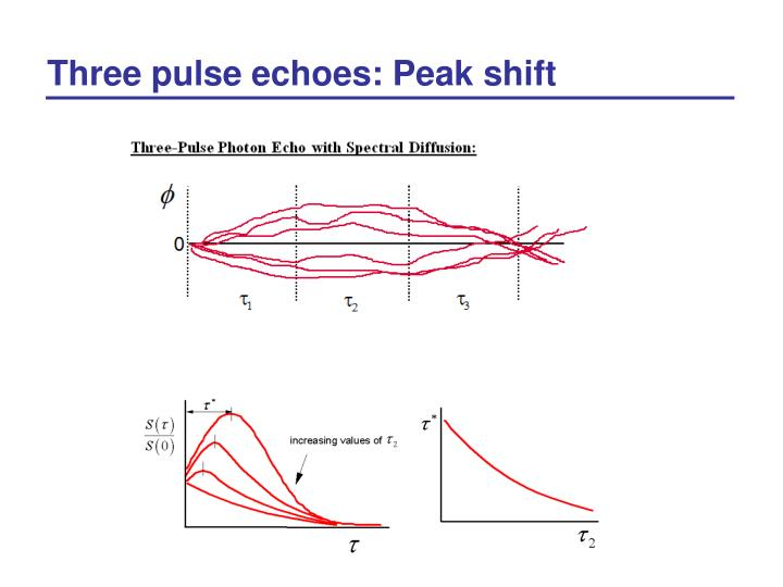 Three pulse echoes: Peak shift