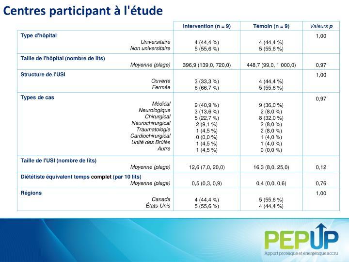 Centres participant