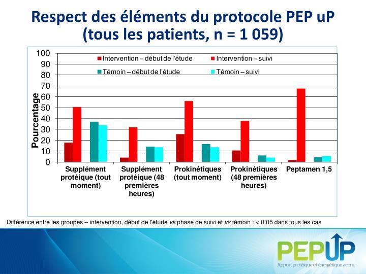 Respect des éléments du protocole PEP
