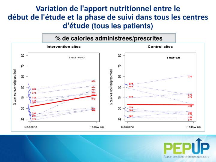 Variation de l'apport nutritionnel entre le