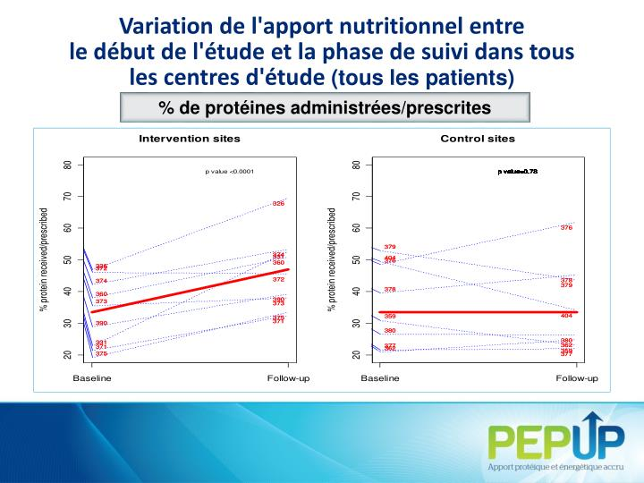 Variation de l'apport nutritionnel entre