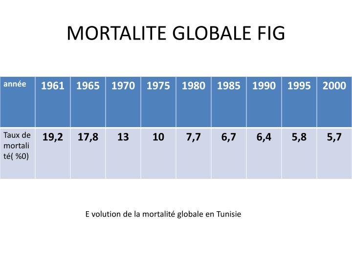 MORTALITE GLOBALE FIG