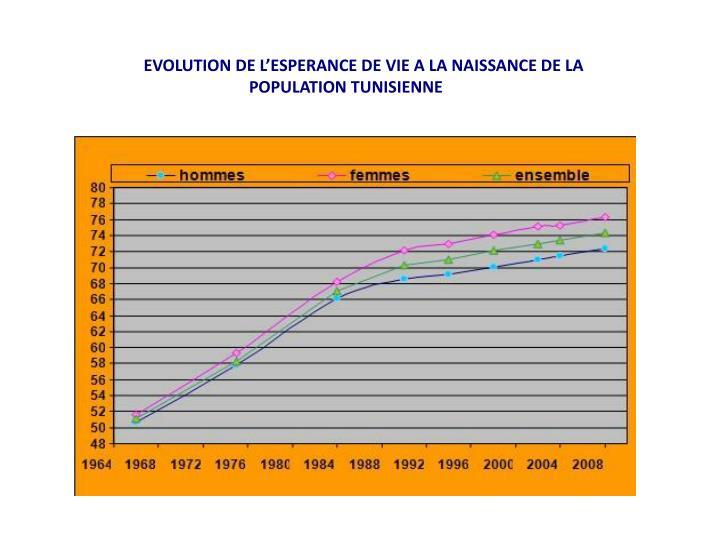 EVOLUTION DE L'ESPERANCE DE VIE A LA NAISSANCE DE LA POPULATION TUNISIENNE