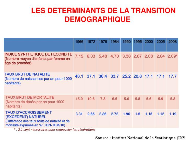 Source : Institut National de la Statistique (INS)