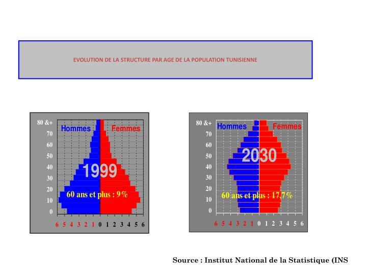EVOLUTION DE LA STRUCTURE PAR AGE DE LA POPULATION TUNISIENNE