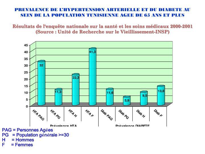 PREVALENCE DE L'HYPERTENSION ARTERIELLE ET DU DIABETE AU SEIN DE LA POPULATION TUNISIENNE AGEE DE 65 ANS ET PLUS
