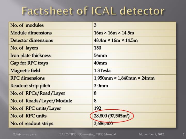 Factsheet of ICAL detector