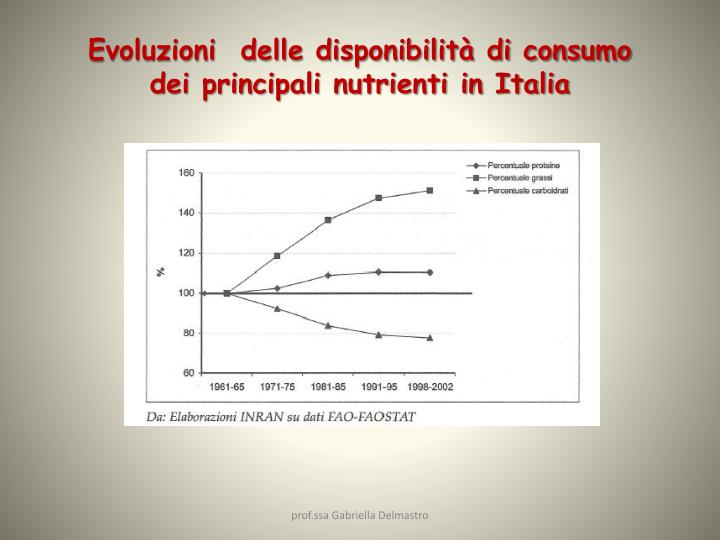 Evoluzioni  delle disponibilità di consumo