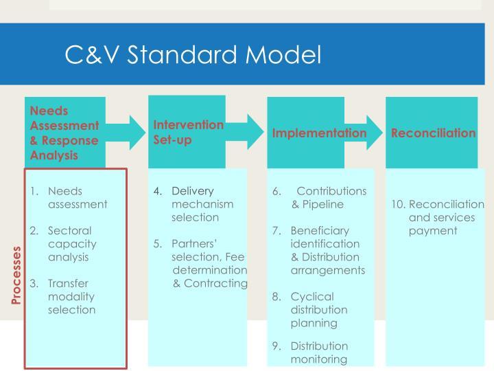 C&V Standard Model