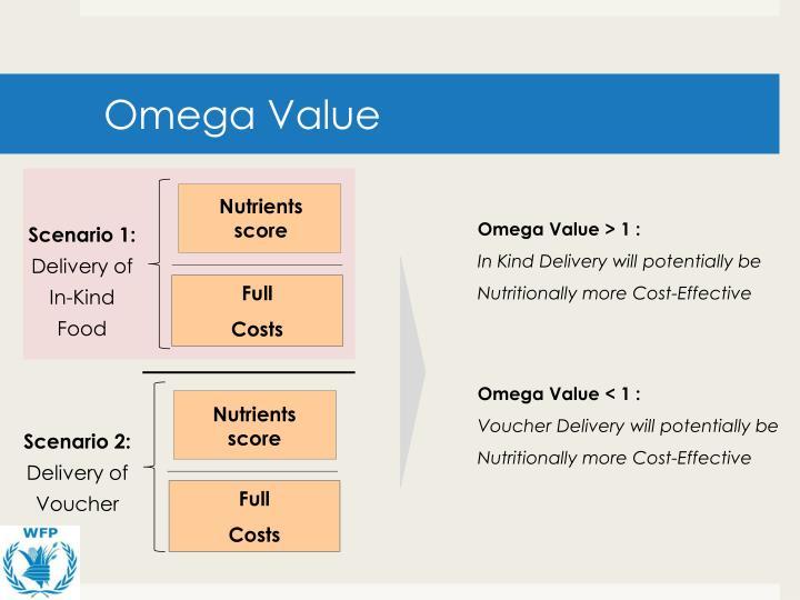 Omega Value