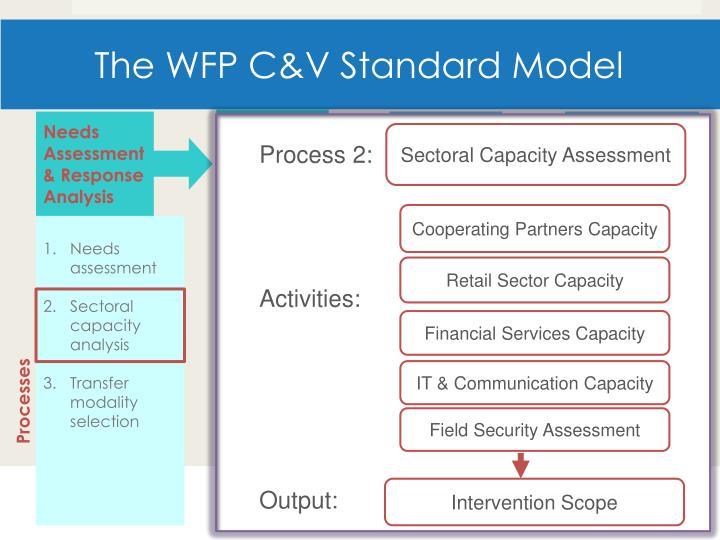 The WFP C&V Standard Model