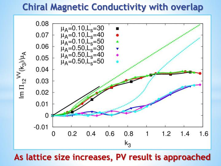 Chiral Magnetic Conductivity with overlap