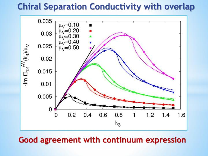 Chiral Separation Conductivity with overlap