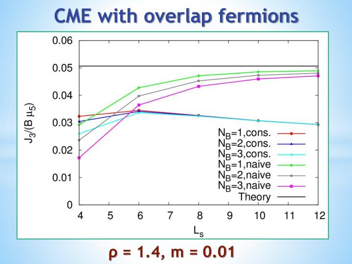 CME with overlap fermions