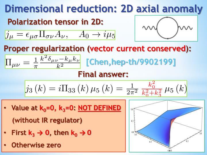 Polarization tensor in 2D: