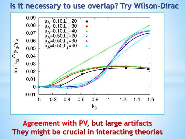 Is it necessary to use overlap? Try Wilson-Dirac