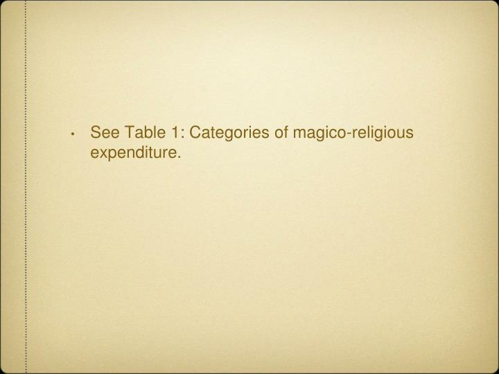 See Table 1: Categories of magico-religious expenditure.