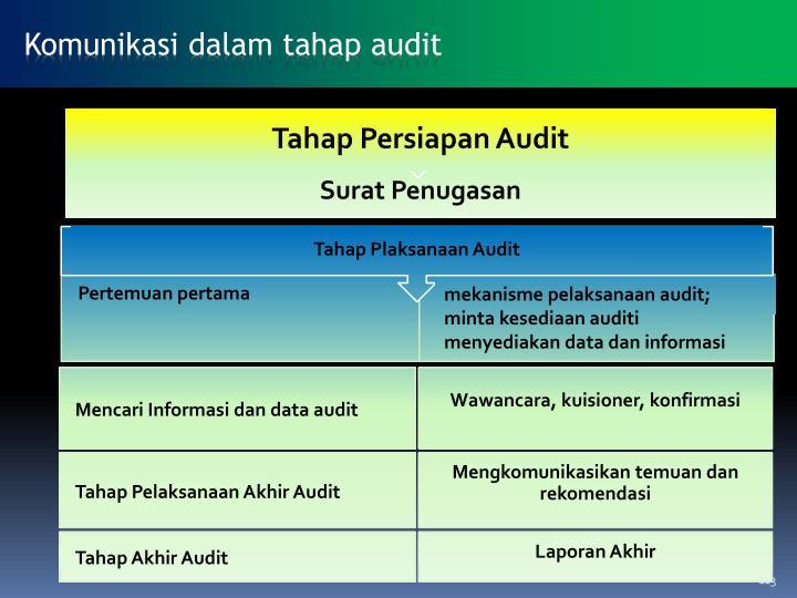 Tahap Plaksanaan Audit