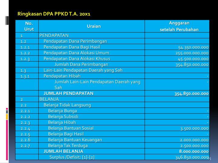 Ringkasan DPA PPKD T.A. 20x