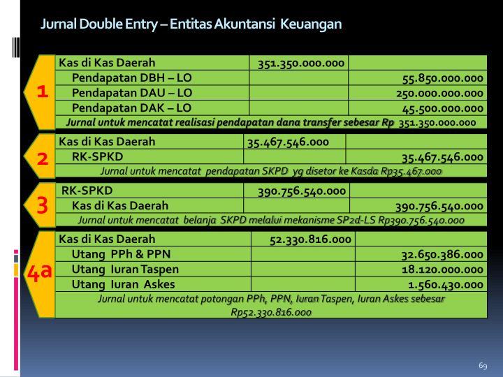 Jurnal Double Entry – Entitas Akuntansi  Keuangan