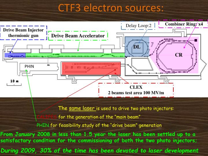 CTF3 electron sources: