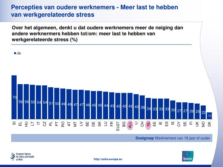 Percepties van oudere werknemers - Meer last