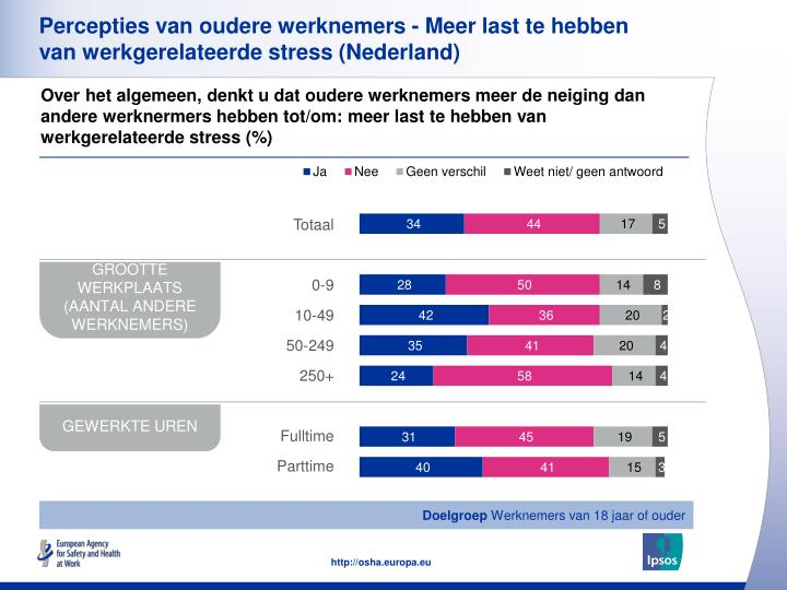 Percepties van oudere werknemers - Meer last te