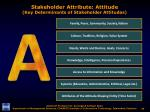 stakeholder attribute attitude key determinants of stakeholder attitudes