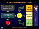 stakeholder interests in a project