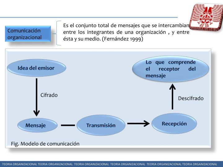 Es el conjunto total de mensajes que se intercambian entre los integrantes de una organización , y entre ésta y su medio. (Fernández 1999)