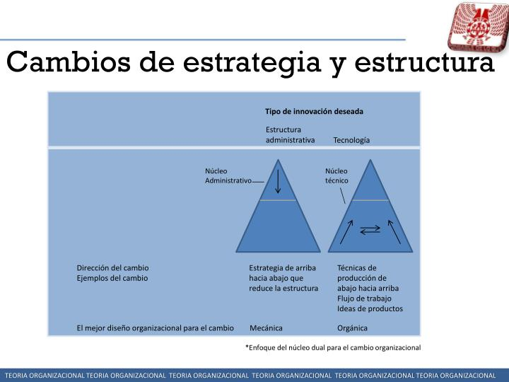 Cambios de estrategia y estructura