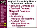 marginal productivity theory of resource demand