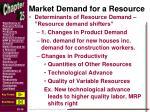 market demand for a resource1
