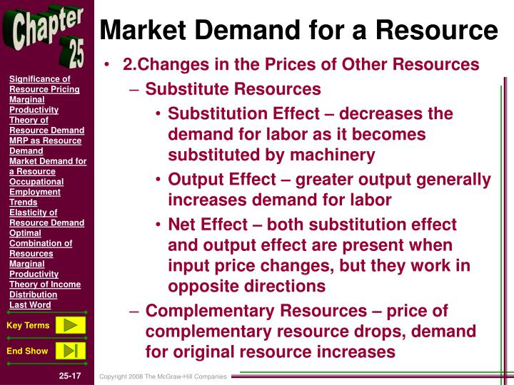 Market Demand for a Resource