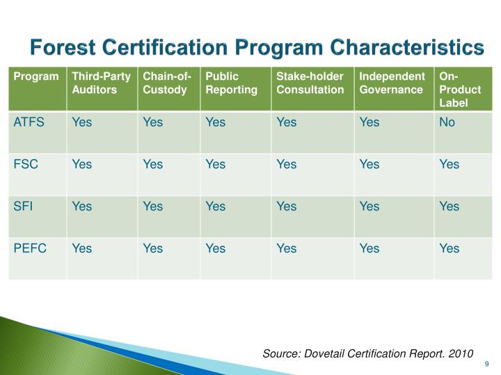 Forest Certification Program Characteristics