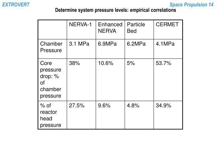 Determine system pressure levels: empirical correlations