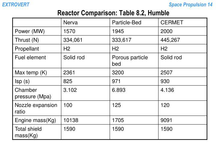 Reactor Comparison: Table 8.2, Humble