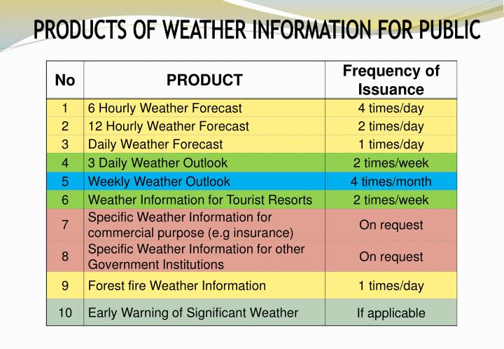 PRODUCTS OF WEATHER INFORMATION FOR PUBLIC